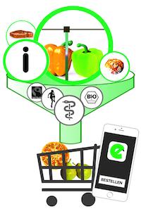 zum FoodFinder