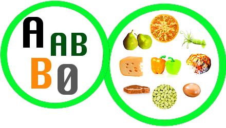 Ausprobiert: Die Blutgruppen-Diät